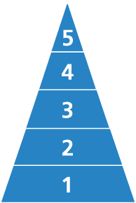 Tronvig Group Brand Pyramid