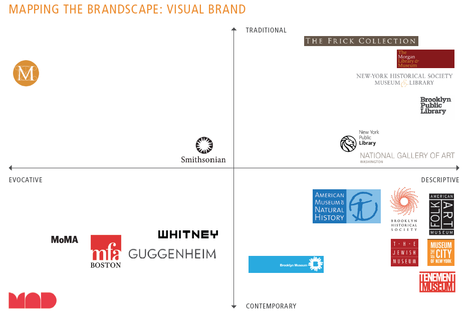 Brand Consulting, Visual brand in New York 2011