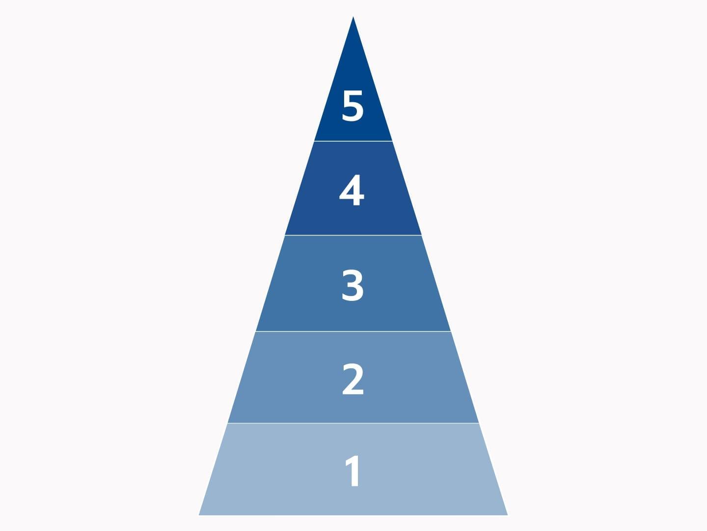 Tronvig Brand Pyramid